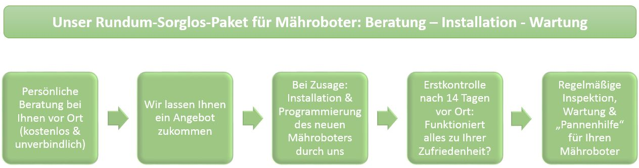 Maehrobotoer_Service_Paket